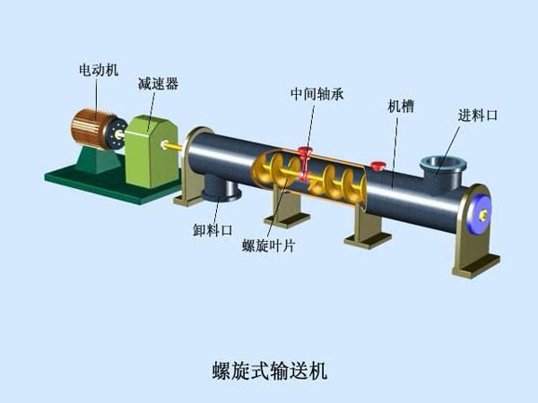 LSY型系列螺旋输送机